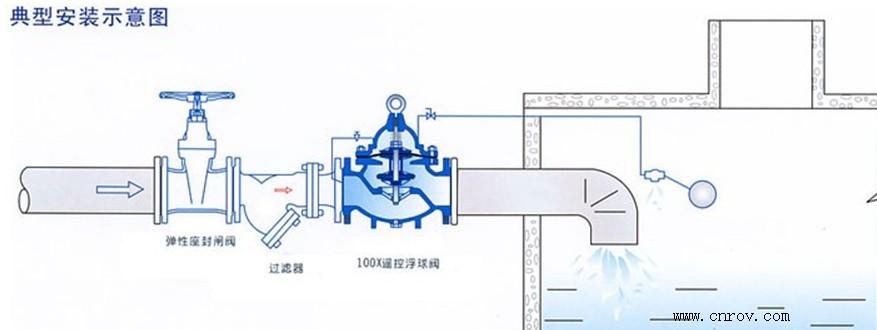 水力控制阀--100x型遥控浮球阀结构特点及安装说明图片